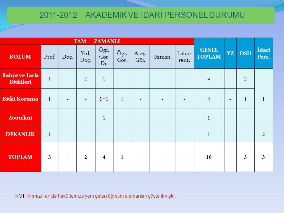 2011-2012 AKADEMİK VE İDARİ PERSONEL DURUMU TAM ZAMANLI GENEL TOPLAM YZDSÜ İdari Pers.