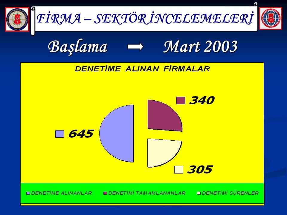 BaşlamaMart 2003 FİRMA – SEKTÖR İNCELEMELERİ