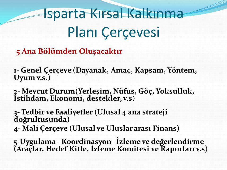 Isparta Kırsal Kalkınma Planı Çerçevesi 5 Ana Bölümden Oluşacaktır 1- Genel Çerçeve (Dayanak, Amaç, Kapsam, Yöntem, Uyum v.s.) 2- Mevcut Durum(Yerleşim, Nüfus, Göç, Yoksulluk, İstihdam, Ekonomi, destekler, v.s) 3- Tedbir ve Faaliyetler (Ulusal 4 ana strateji doğrultusunda) 4- Mali Çerçeve (Ulusal ve Uluslar arası Finans) 5-Uygulama –Koordinasyon- İzleme ve değerlendirme (Araçlar, Hedef Kitle, İzleme Komitesi ve Raporları v.s)