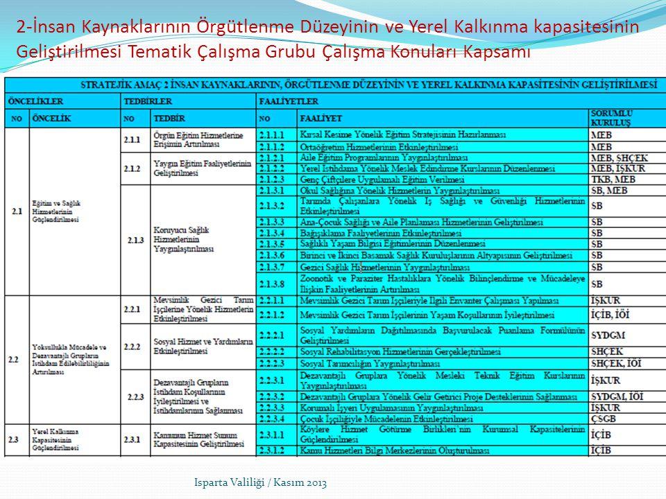 2-İnsan Kaynaklarının Örgütlenme Düzeyinin ve Yerel Kalkınma kapasitesinin Geliştirilmesi Tematik Çalışma Grubu Çalışma Konuları Kapsamı Isparta Valiliği / Kasım 2013