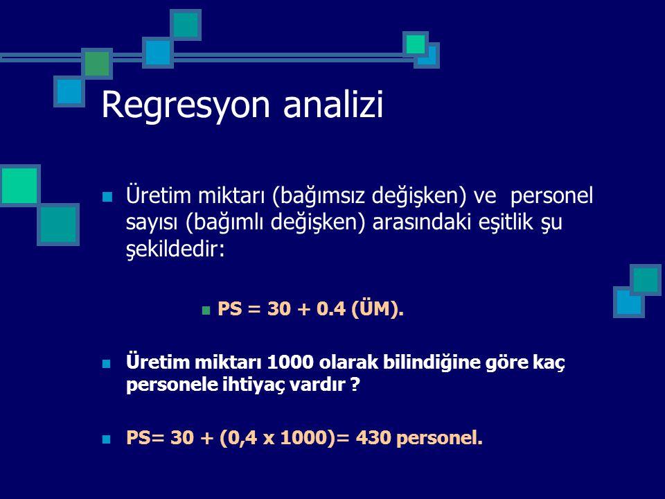 Regresyon analizi Üretim miktarı (bağımsız değişken) ve personel sayısı (bağımlı değişken) arasındaki eşitlik şu şekildedir: PS = 30 + 0.4 (ÜM). Üreti