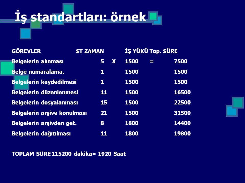 İş standartları: örnek GÖREVLERST ZAMANİŞ YÜKÜTop. SÜRE Belgelerin alınması5 X1500 =7500 Belge numaralama.1 1500 1500 Belgelerin kaydedilmesi1 1500 15