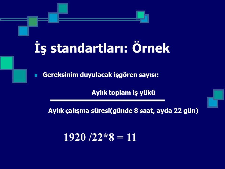 İş standartları: Örnek Gereksinim duyulacak işgören sayısı: Aylık toplam iş yükü Aylık çalışma süresi(günde 8 saat, ayda 22 gün) 1920 /22*8 = 11