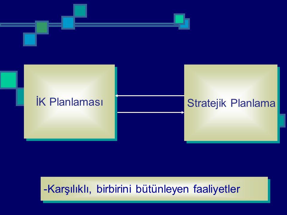 İK Planlaması Stratejik Planlama -Karşılıklı, birbirini bütünleyen faaliyetler