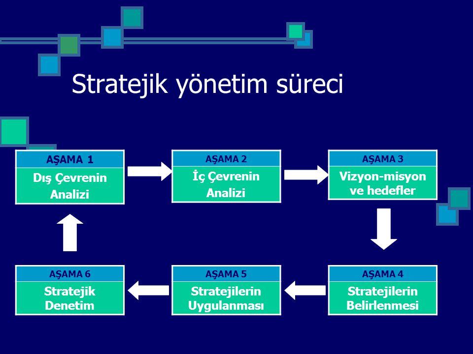 AŞAMA 1 Dış Çevrenin Analizi AŞAMA 2 İç Çevrenin Analizi AŞAMA 3 Vizyon-misyon ve hedefler AŞAMA 6 Stratejik Denetim AŞAMA 5 Stratejilerin Uygulanması
