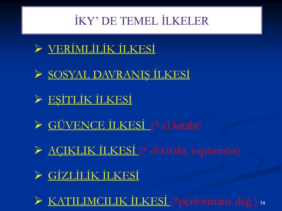 14 İKY' DE TEMEL İLKELER  VERİMLİLİK İLKESİ  SOSYAL DAVRANIŞ İLKESİ  EŞİTLİK İLKESİ  GÜVENCE İLKESİ (* el kitabı)  AÇIKLIK İLKESİ (* el kitabı, t
