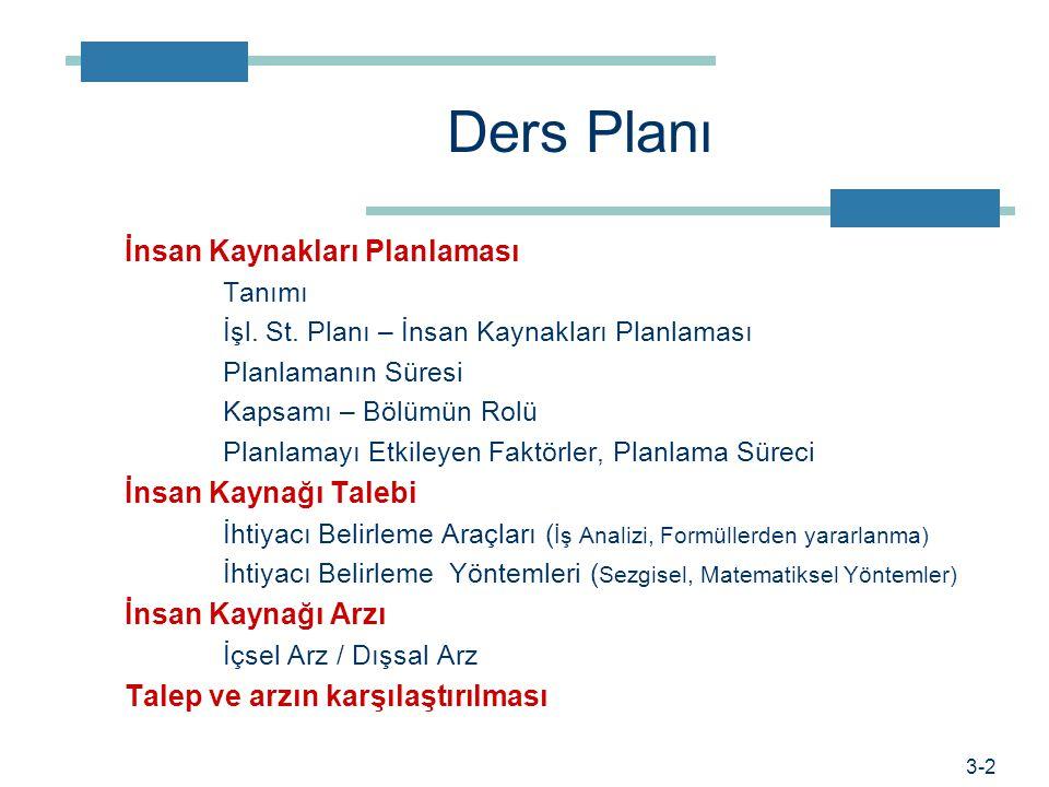 Ders Planı İnsan Kaynakları Planlaması Tanımı İşl.