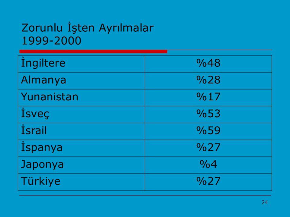 24 Zorunlu İşten Ayrılmalar 1999-2000 İngiltere%48 Almanya%28 Yunanistan%17 İsveç%53 İsrail%59 İspanya%27 Japonya%4 Türkiye%27