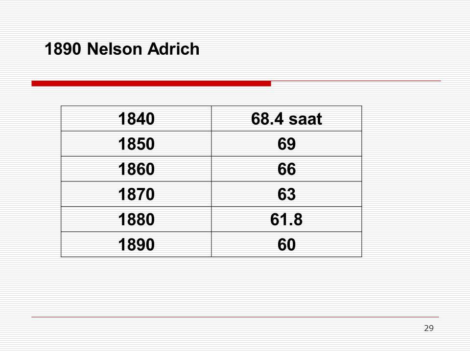 29 184068.4 saat 185069 186066 187063 188061.8 189060 1890 Nelson Adrich