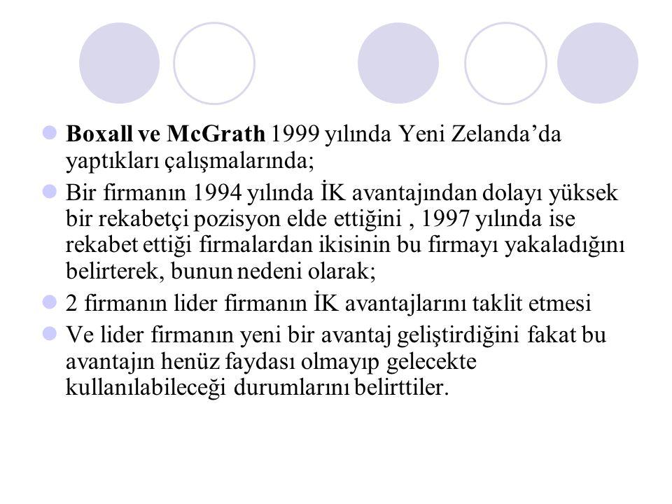 Boxall ve McGrath 1999 yılında Yeni Zelanda'da yaptıkları çalışmalarında; Bir firmanın 1994 yılında İK avantajından dolayı yüksek bir rekabetçi pozisy