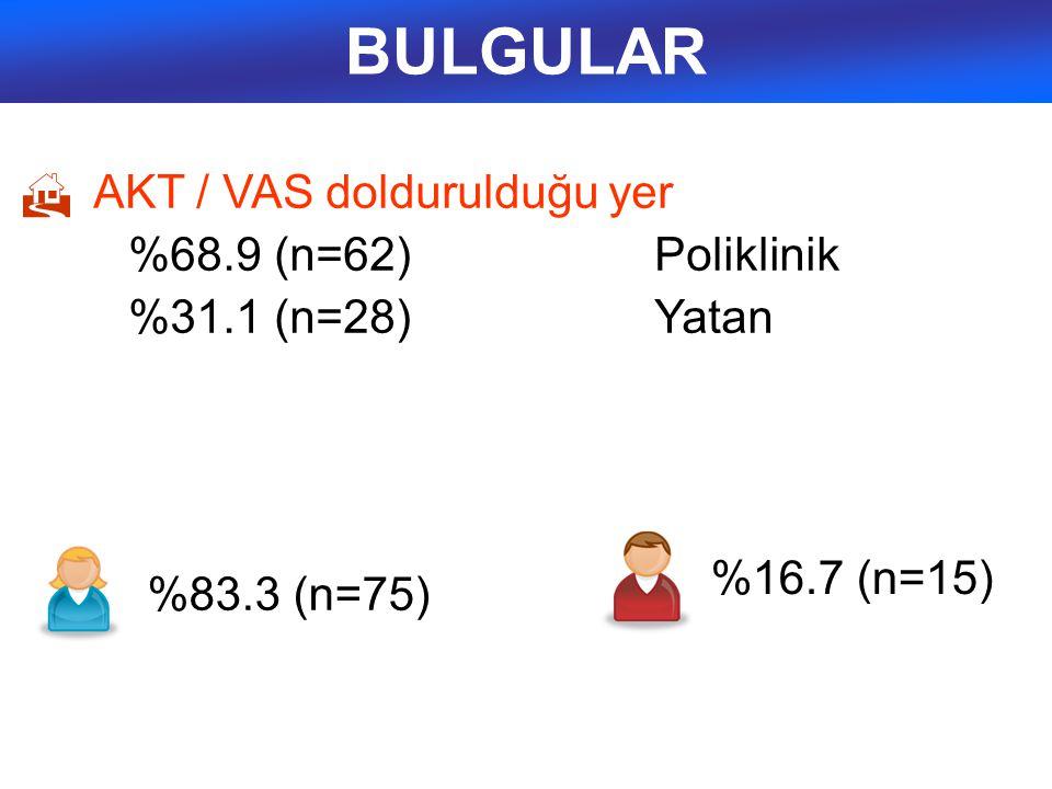 BULGULAR  AKT / VAS doldurulduğu yer %68.9 (n=62) Poliklinik %31.1 (n=28)Yatan %83.3 (n=75) %16.7 (n=15)