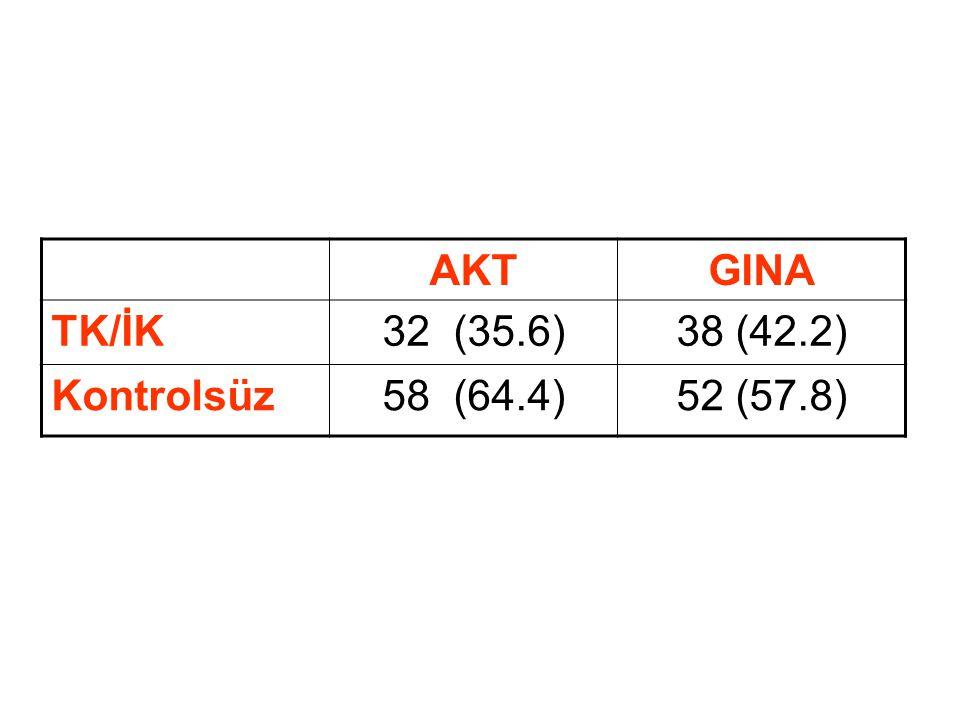 AKTGINA TK/İK32 (35.6)38 (42.2) Kontrolsüz58 (64.4)52 (57.8)