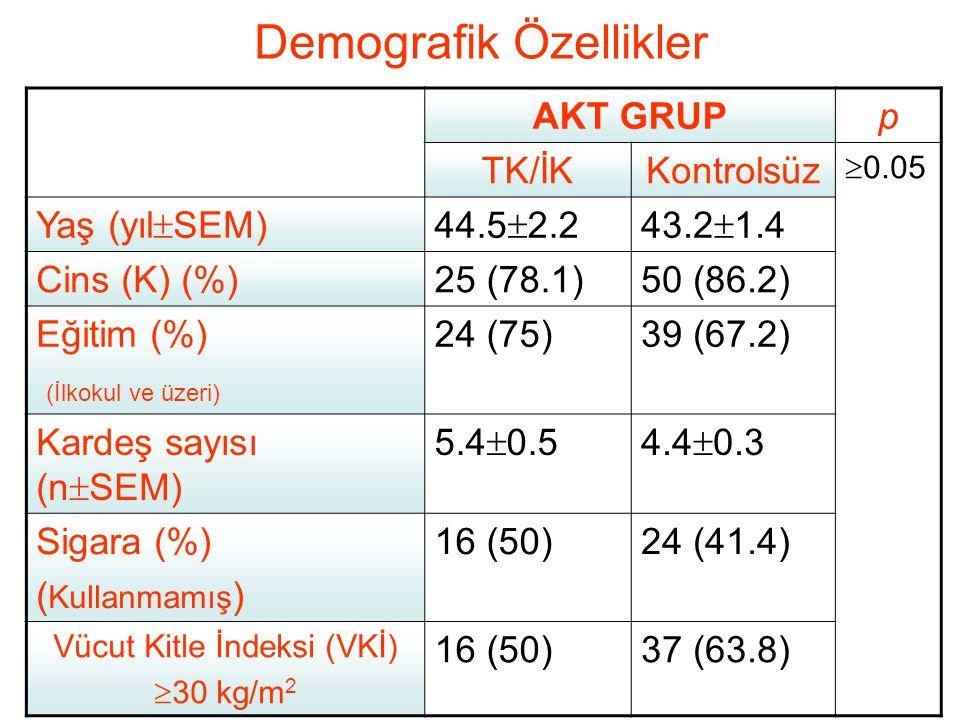 Demografik Özellikler AKT GRUPp TK/İKKontrolsüz  0.05 Yaş (yıl  SEM)44.5  2.243.2  1.4 Cins (K) (%)25 (78.1)50 (86.2) Eğitim (%) (İlkokul ve üzeri