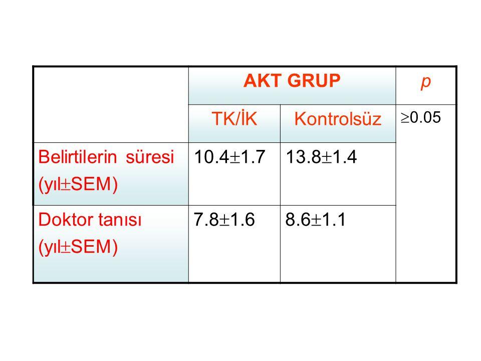 AKT GRUPp TK/İKKontrolsüz  0.05 Belirtilerin süresi (yıl  SEM) 10.4  1.713.8  1.4 Doktor tanısı (yıl  SEM) 7.8  1.68.6  1.1