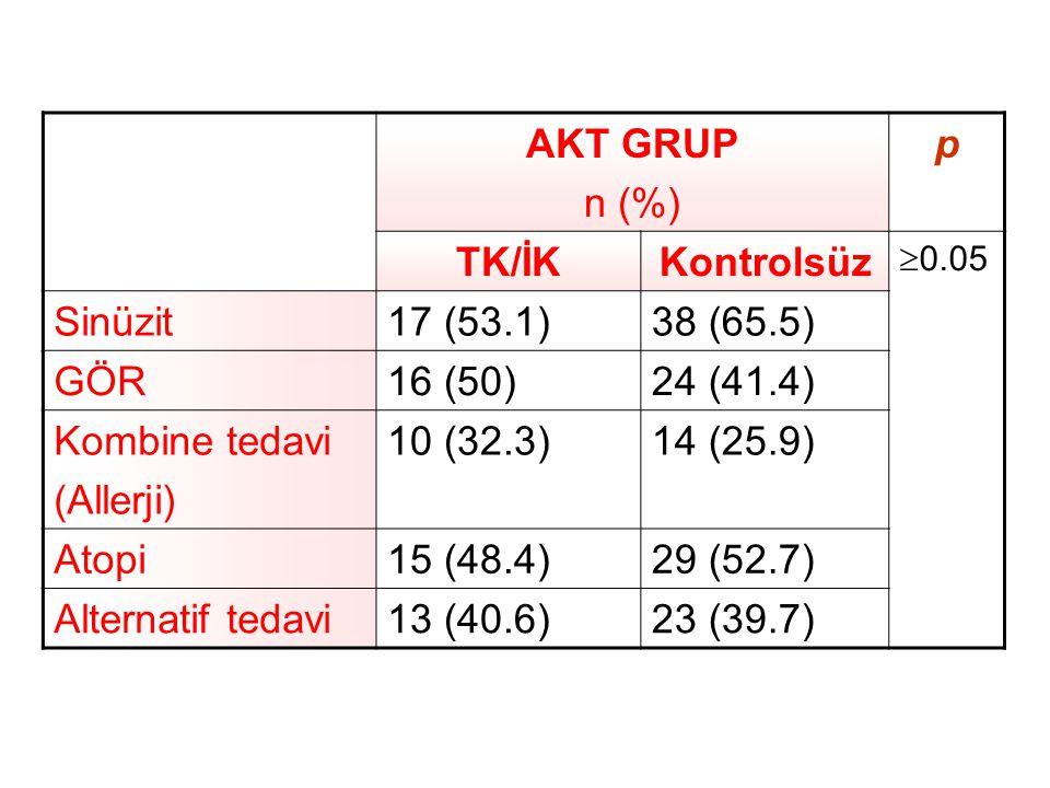 AKT GRUP n (%) p TK/İKKontrolsüz  0.05 Sinüzit17 (53.1)38 (65.5) GÖR16 (50)24 (41.4) Kombine tedavi (Allerji) 10 (32.3)14 (25.9) Atopi15 (48.4)29 (52