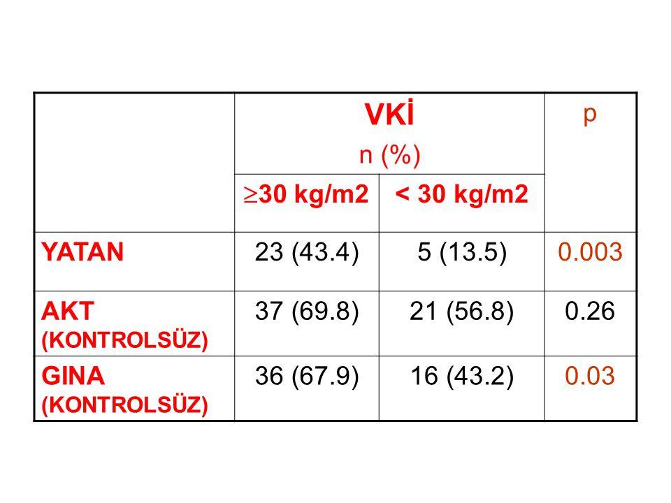 VKİ n (%) p  30 kg/m2 < 30 kg/m2 YATAN23 (43.4)5 (13.5)0.003 AKT (KONTROLSÜZ) 37 (69.8)21 (56.8)0.26 GINA (KONTROLSÜZ) 36 (67.9)16 (43.2)0.03