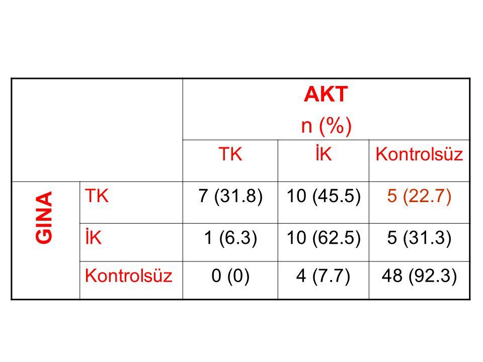 AKT n (%) TKİKKontrolsüz TK7 (31.8)10 (45.5)5 (22.7) İK1 (6.3)10 (62.5)5 (31.3) Kontrolsüz0 (0)4 (7.7)48 (92.3) GINA