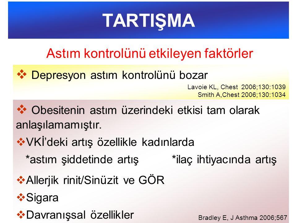 TARTIŞMA  Depresyon astım kontrolünü bozar Lavoie KL, Chest 2006;130:1039 Smith A,Chest 2006;130:1034  Obesitenin astım üzerindeki etkisi tam olarak