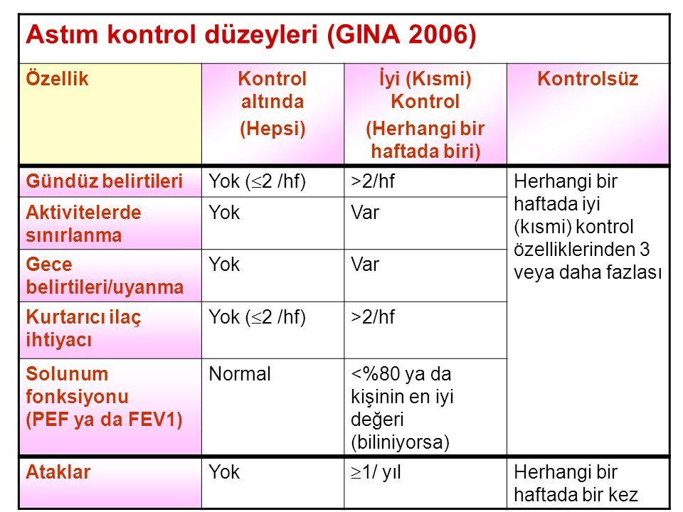 Astım kontrol düzeyleri (GINA 2006) ÖzellikKontrol altında (Hepsi) İyi (Kısmi) Kontrol (Herhangi bir haftada biri) Kontrolsüz Gündüz belirtileri Yok (