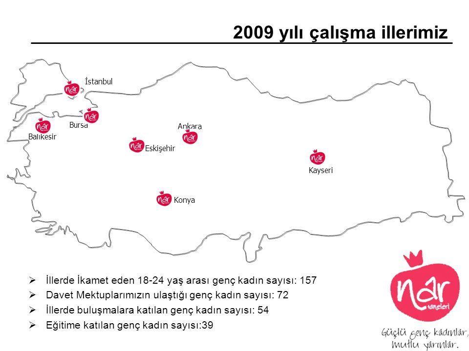 2009 yılı çalışma illerimiz  İllerde İkamet eden 18-24 yaş arası genç kadın sayısı: 157  Davet Mektuplarımızın ulaştığı genç kadın sayısı: 72  İlle