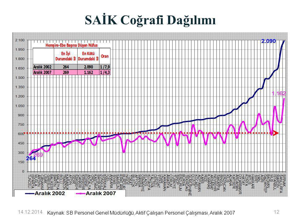 SAİK Coğrafi Dağılımı 14.12.201412 Kaynak: SB Personel Genel Müdürlüğü, Aktif Çalışan Personel Çalışması, Aralık 2007