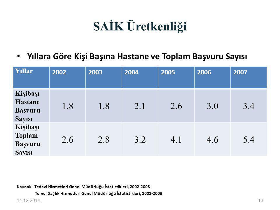SAİK Üretkenliği 14.12.201413 Yıllara Göre Kişi Başına Hastane ve Toplam Başvuru Sayısı Kaynak : Tedavi Hizmetleri Genel Müdürlüğü İstatistikleri, 200