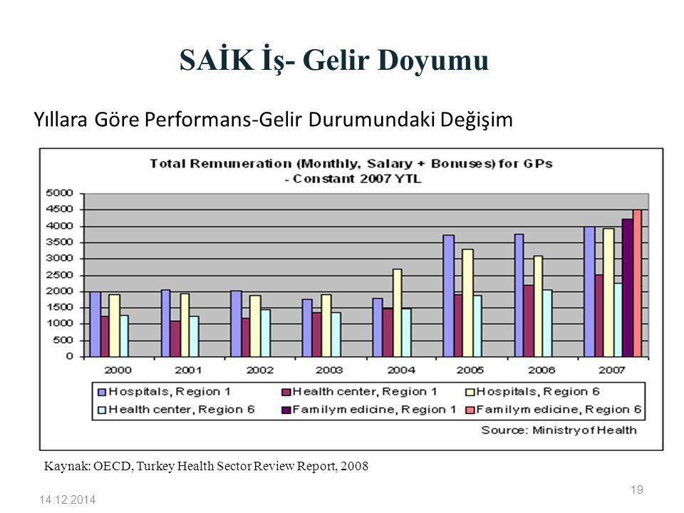 SAİK İş- Gelir Doyumu Kaynak: OECD, Turkey Health Sector Review Report, 2008 Yıllara Göre Performans-Gelir Durumundaki Değişim 14.12.2014 19