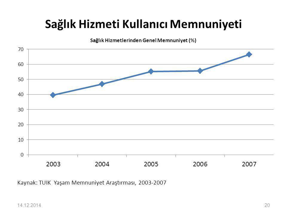 Sağlık Hizmeti Kullanıcı Memnuniyeti Kaynak: TUIK Yaşam Memnuniyet Araştırması, 2003-2007 14.12.201420