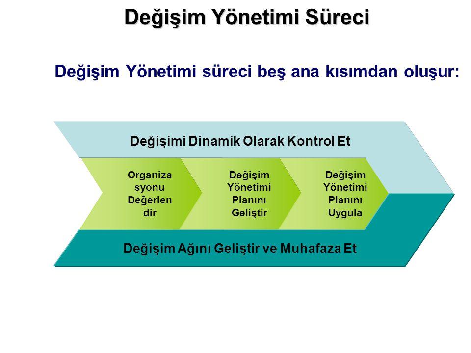 Değişim Yönetimi Süreci Değişim Yönetimi süreci beş ana kısımdan oluşur: Organiza syonu Değerlen dir Değişim Yönetimi Planını Geliştir Değişim Yönetimi Planını Uygula Değişimi Dinamik Olarak Kontrol Et Değişim Ağını Geliştir ve Muhafaza Et