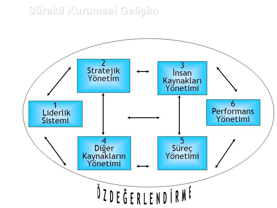 4 Diğer Kaynakların Yönetimi 3 İnsan Kaynakları Yönetimi 1 Liderlik Sistemi 2 Stratejik Yönetim 5 Süreç Yönetimi Sürekli Kurumsal Gelişim 6 Performans