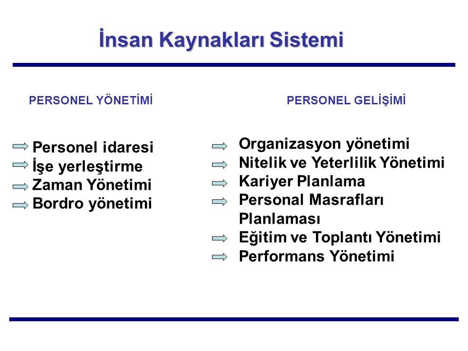 İnsan Kaynakları Sistemi PERSONEL YÖNETİMİPERSONEL GELİŞİMİ Personel idaresi İşe yerleştirme Zaman Yönetimi Bordro yönetimi Organizasyon yönetimi Nite