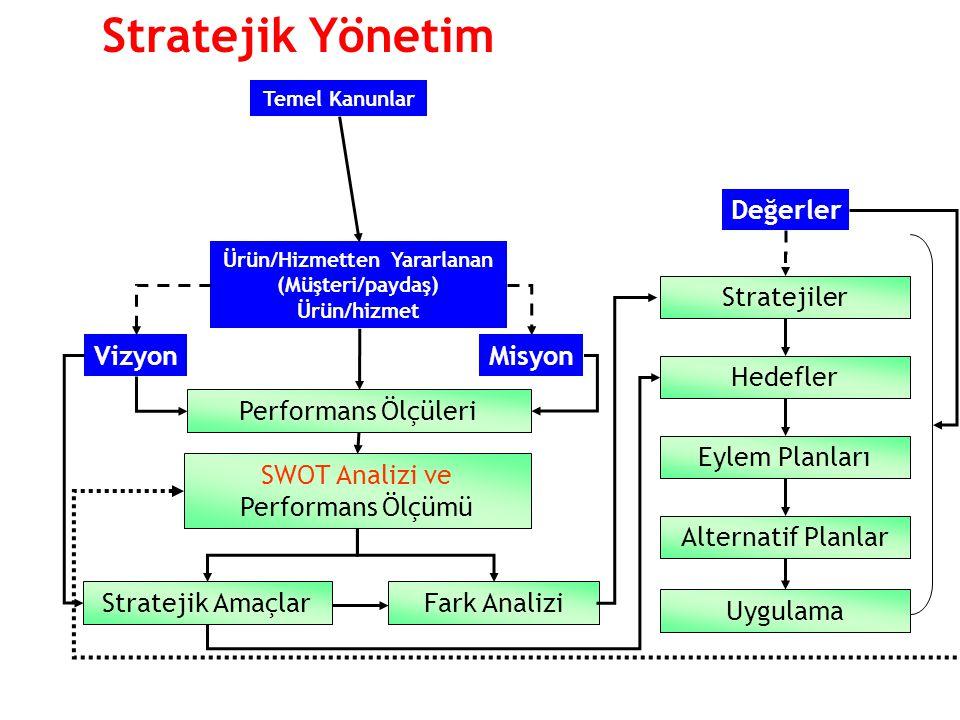 SWOT Analizi ve Performans Ölçümü Ürün/Hizmetten Yararlanan (Müşteri/paydaş) Ürün/hizmet Stratejik Amaçlar Vizyon Performans Ölçüleri Misyon Stratejik Yönetim Fark Analizi Stratejiler Hedefler Eylem Planları Alternatif Planlar Uygulama Değerler Temel Kanunlar