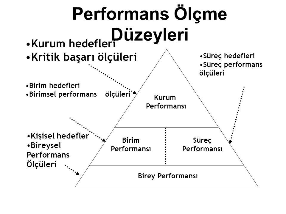 Performans Ölçme Düzeyleri Kurum Performansı Süreç Performansı Birim Performansı Birey Performansı Kurum hedefleri Kritik başarı ölçüleri Birim hedefleri Birimsel performans ölçüleri Süreç hedefleri Süreç performans ölçüleri Kişisel hedefler Bireysel Performans Ölçüleri