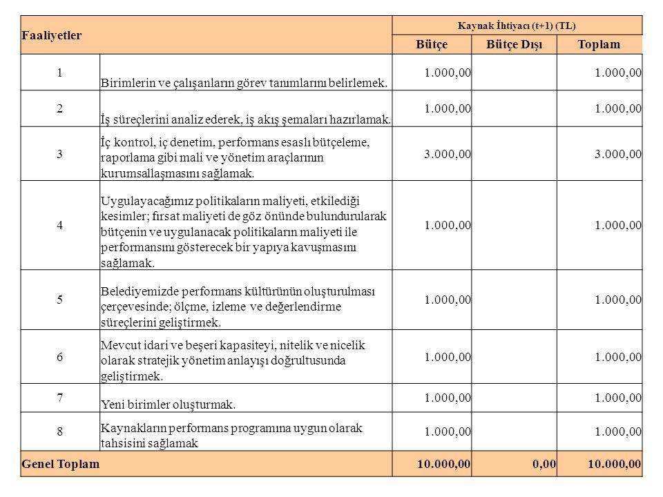 Faaliyetler Kaynak İhtiyacı (t+1) (TL) BütçeBütçe DışıToplam 1 Birimlerin ve çalışanların görev tanımlarını belirlemek.