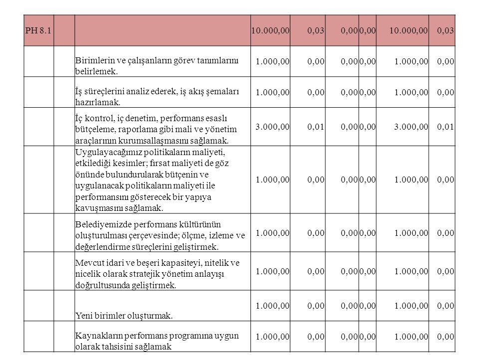 PH 8.1 10.000,000,030,00 10.000,000,03 Birimlerin ve çalışanların görev tanımlarını belirlemek. 1.000,000,00 1.000,000,00 İş süreçlerini analiz ederek