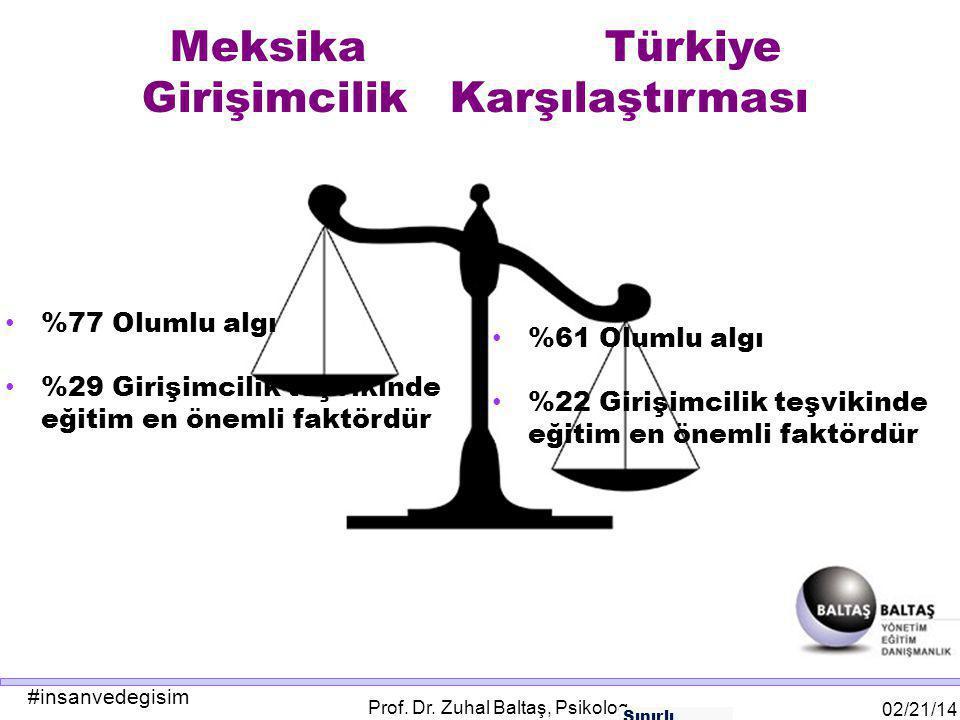 #insanvedegisim 02/21/14 Prof. Dr. Zuhal Baltaş, Psikolog Meksika Türkiye Girişimcilik Karşılaştırması Sınırlı Pazar Alanı %77 Olumlu algı %29 Girişim