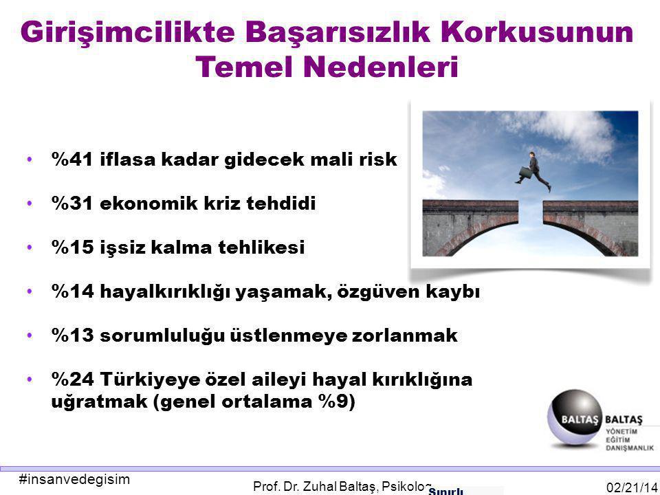 #insanvedegisim 02/21/14 Prof. Dr. Zuhal Baltaş, Psikolog Girişimcilikte Başarısızlık Korkusunun Temel Nedenleri %41 iflasa kadar gidecek mali risk %3