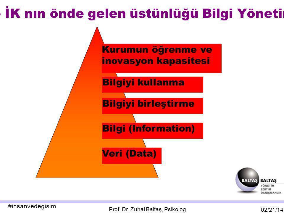 #insanvedegisim 02/21/14 Prof. Dr. Zuhal Baltaş, Psikolog E- İK nın önde gelen üstünlüğü Bilgi Yönetimi Veri (Data) Bilgi (Information) Bilgiyi birleş