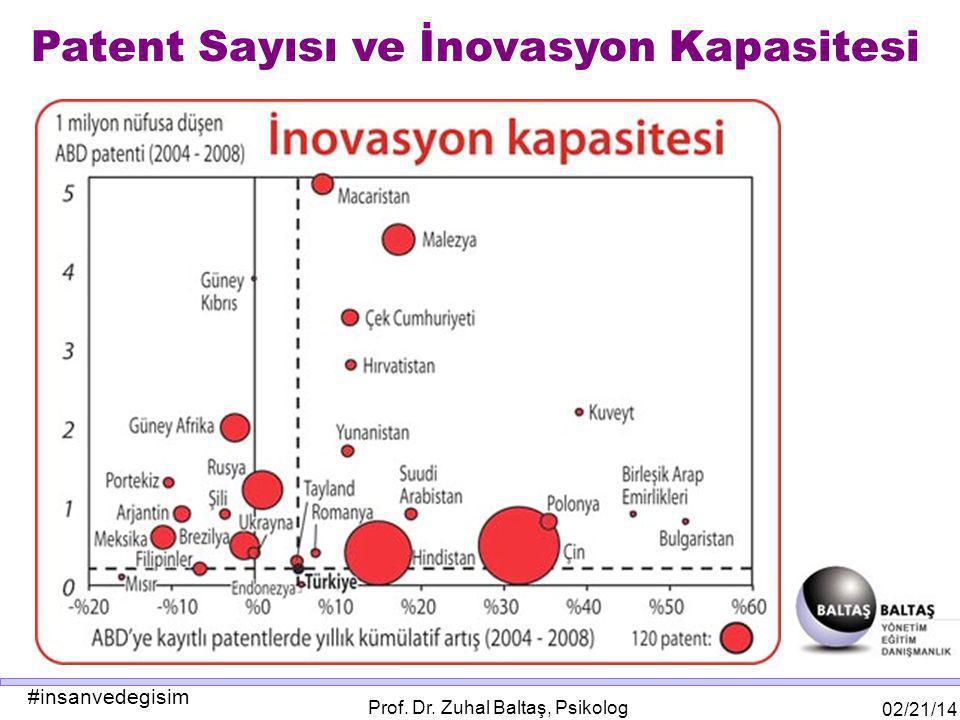 #insanvedegisim 02/21/14 Prof. Dr. Zuhal Baltaş, Psikolog Patent Sayısı ve İnovasyon Kapasitesi