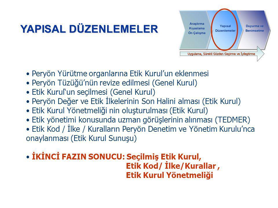 YAPISAL DÜZENLEMELER Peryön Yürütme organlarına Etik Kurul'un eklenmesi Peryön Tüzüğü'nün revize edilmesi (Genel Kurul) Etik Kurul'un seçilmesi (Genel Kurul) Peryön Değer ve Etik İlkelerinin Son Halini alması (Etik Kurul) Etik Kurul Yönetmeliği nin oluşturulması (Etik Kurul) Etik yönetimi konusunda uzman görüşlerinin alınması (TEDMER) Etik Kod / İlke / Kuralların Peryön Denetim ve Yönetim Kurulu'nca onaylanması (Etik Kurul Sunuşu) İKİNCİ FAZIN SONUCU: Seçilmiş Etik Kurul, Etik Kod/ İlke/Kurallar, Etik Kurul Yönetmeliği