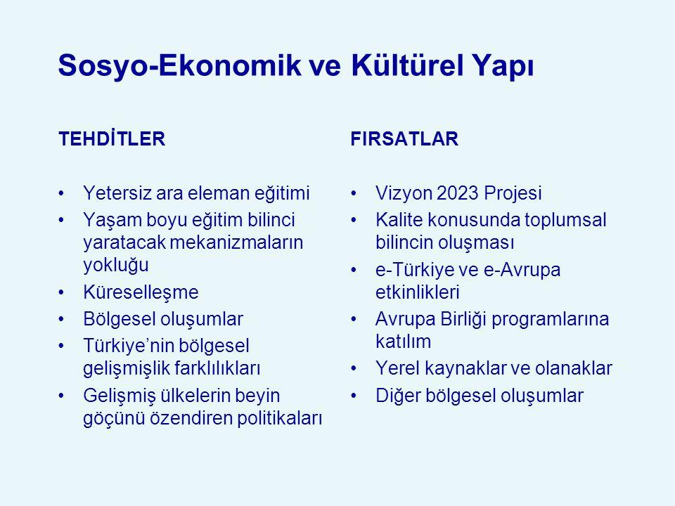 Sosyo-Ekonomik ve Kültürel Yapı TEHDİTLER Yetersiz ara eleman eğitimi Yaşam boyu eğitim bilinci yaratacak mekanizmaların yokluğu Küreselleşme Bölgesel oluşumlar Türkiye'nin bölgesel gelişmişlik farklılıkları Gelişmiş ülkelerin beyin göçünü özendiren politikaları FIRSATLAR Vizyon 2023 Projesi Kalite konusunda toplumsal bilincin oluşması e-Türkiye ve e-Avrupa etkinlikleri Avrupa Birliği programlarına katılım Yerel kaynaklar ve olanaklar Diğer bölgesel oluşumlar