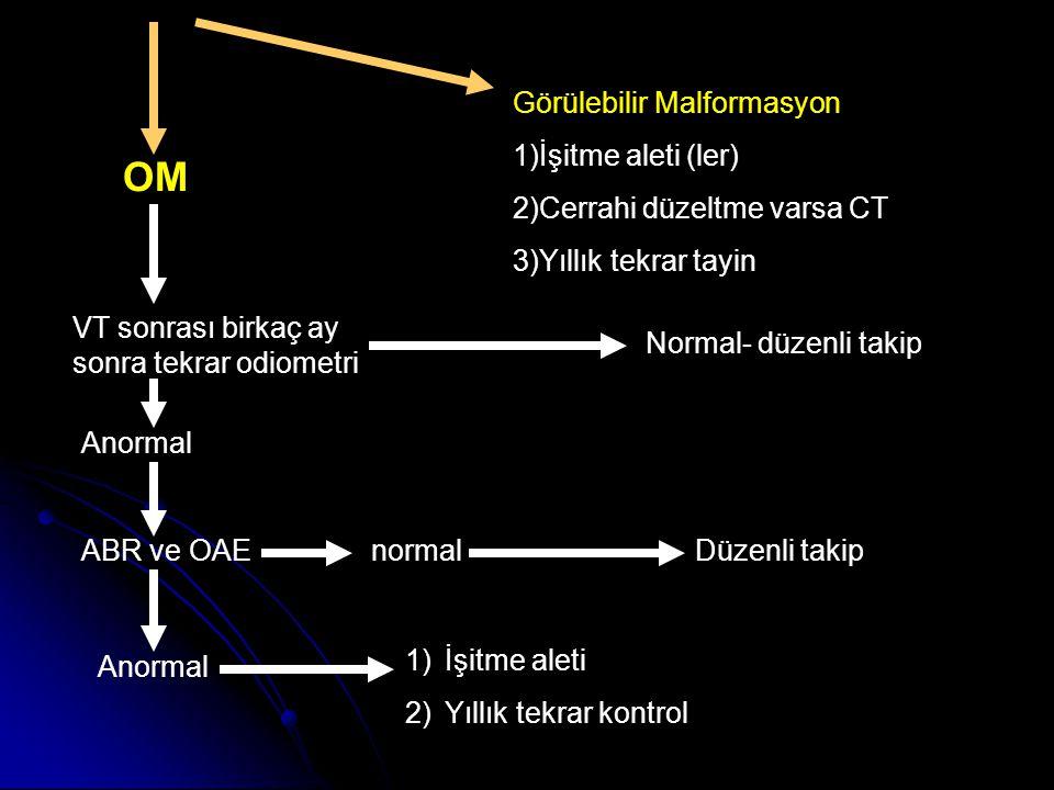 VT sonrası birkaç ay sonra tekrar odiometri Normal- düzenli takip Anormal ABR ve OAEnormalDüzenli takip Anormal 1)İşitme aleti 2)Yıllık tekrar kontrol OM Görülebilir Malformasyon 1)İşitme aleti (ler) 2)Cerrahi düzeltme varsa CT 3)Yıllık tekrar tayin