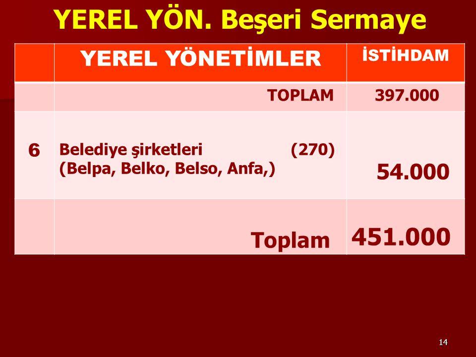 14 YEREL YÖN.