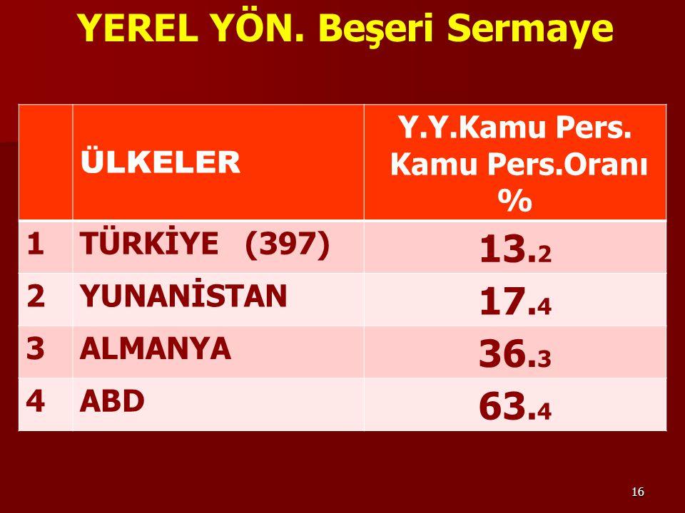 16 ÜLKELER Y.Y.Kamu Pers. Kamu Pers.Oranı % 1TÜRKİYE (397) 13.