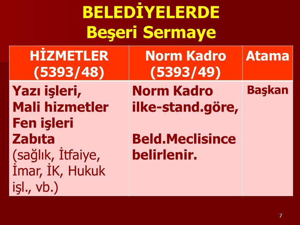 7 BELEDİYELERDE Beşeri Sermaye HİZMETLER (5393/48) Norm Kadro (5393/49) Atama Yazı işleri, Mali hizmetler Fen işleri Zabıta (sağlık, İtfaiye, İmar, İK, Hukuk işl., vb.) Norm Kadro ilke-stand.göre, Beld.Meclisince belirlenir.