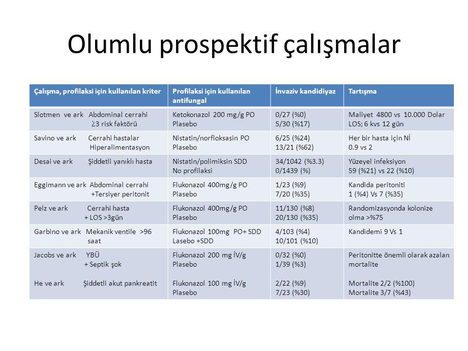 Olumlu prospektif çalışmalar Çalışma, profilaksi için kullanılan kriterProfilaksi için kullanılan antifungal İnvaziv kandidiyazTartışma Slotmen ve ark