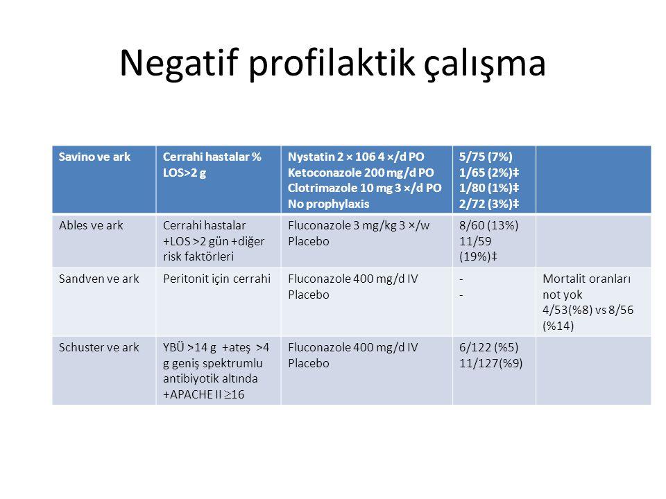 Negatif profilaktik çalışma Savino ve arkCerrahi hastalar % LOS>2 g Nystatin 2 × 106 4 ×/d PO Ketoconazole 200 mg/d PO Clotrimazole 10 mg 3 ×/d PO No