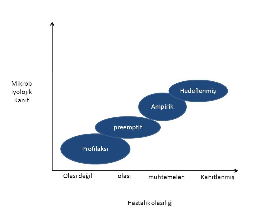 Mikrob iyolojik Kanıt Hastalık olasılığı Olası değilolası muhtemelenKanıtlanmış Profilaksi preemptif Ampirik Hedeflenmiş