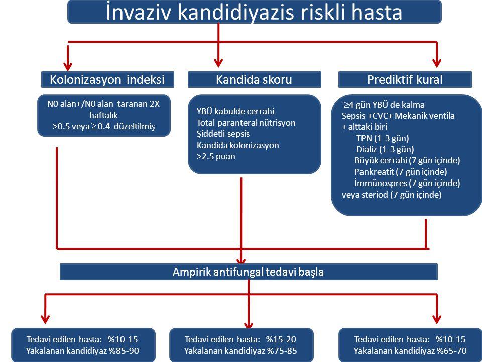 İnvaziv kandidiyazis riskli hasta Kolonizasyon indeksiKandida skoruPrediktif kural N0 alan+/N0 alan taranan 2X haftalık >0.5 veya  0.4 düzeltilmiş YB