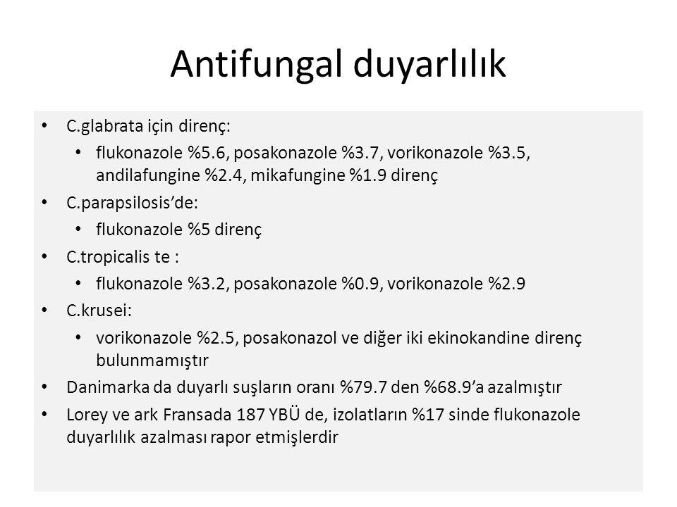 Antifungal duyarlılık C.glabrata için direnç: flukonazole %5.6, posakonazole %3.7, vorikonazole %3.5, andilafungine %2.4, mikafungine %1.9 direnç C.pa